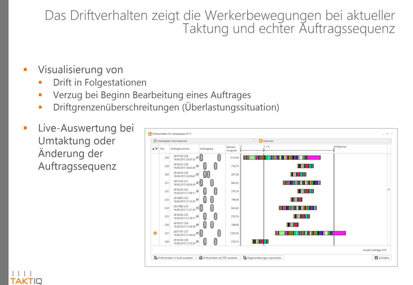 Folie zum Driftverhalten bei Werkerbewegungen bei aktueller Taktung und echter Auftragssequenz