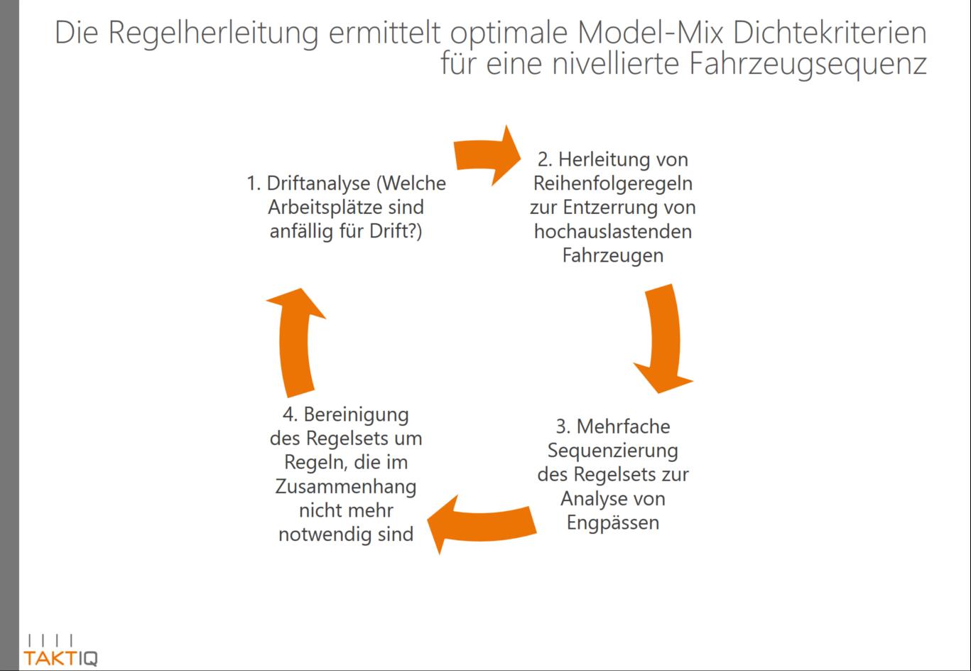 Regelherleitung mit Model-Mix Dichtekriterien