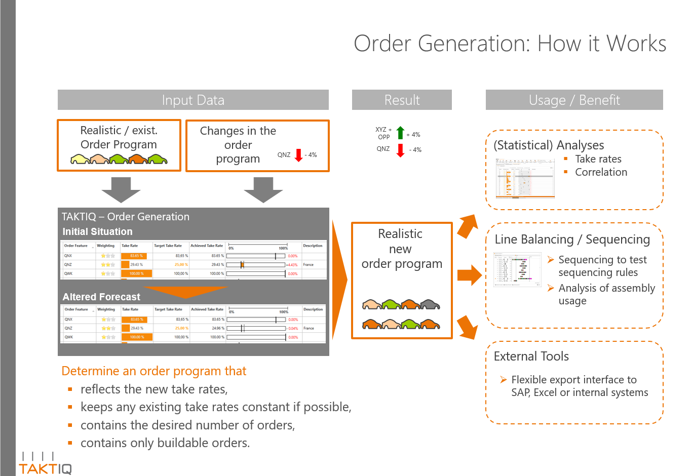 Order Generation: How it works