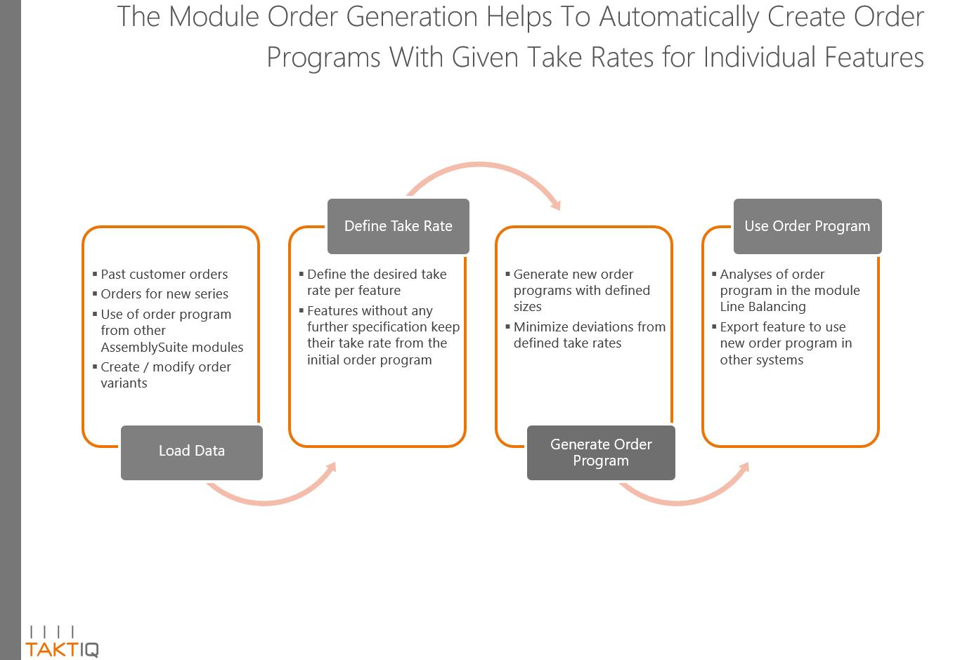Order Generation Workflow