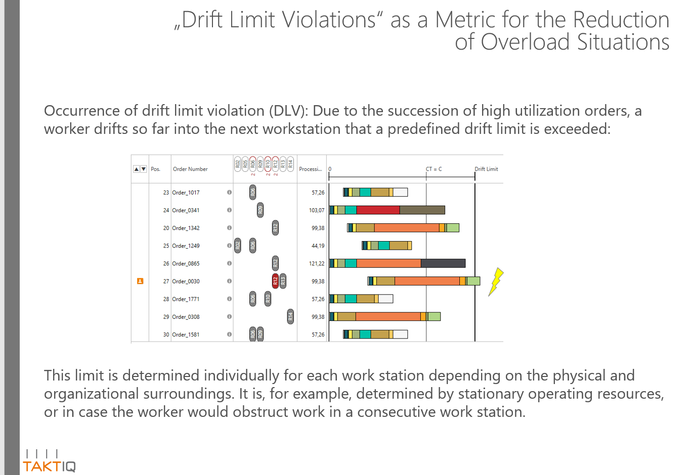 Drift limit violations as a metric fot the reduction of overload situations