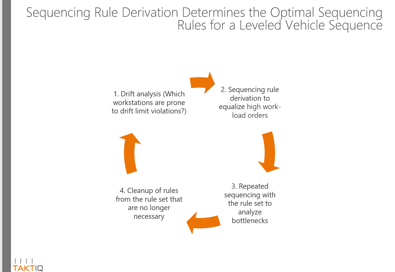 Sequencing Rule Derivation as an Interative Process