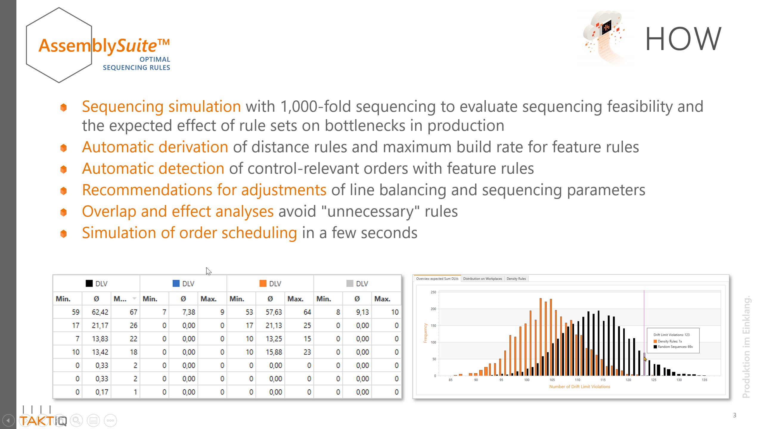 Benefits of analytical sequencing rule derivation